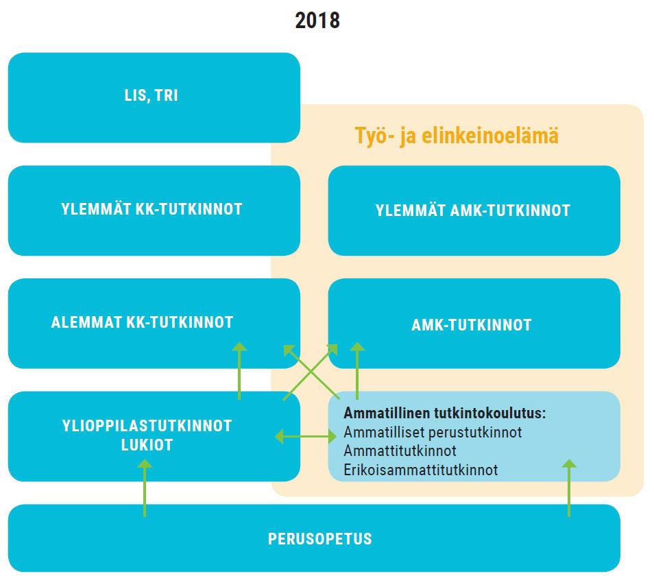 Kuvio 1. Ammatillinen koulutus ja Suomen koulutusjärjestelmä