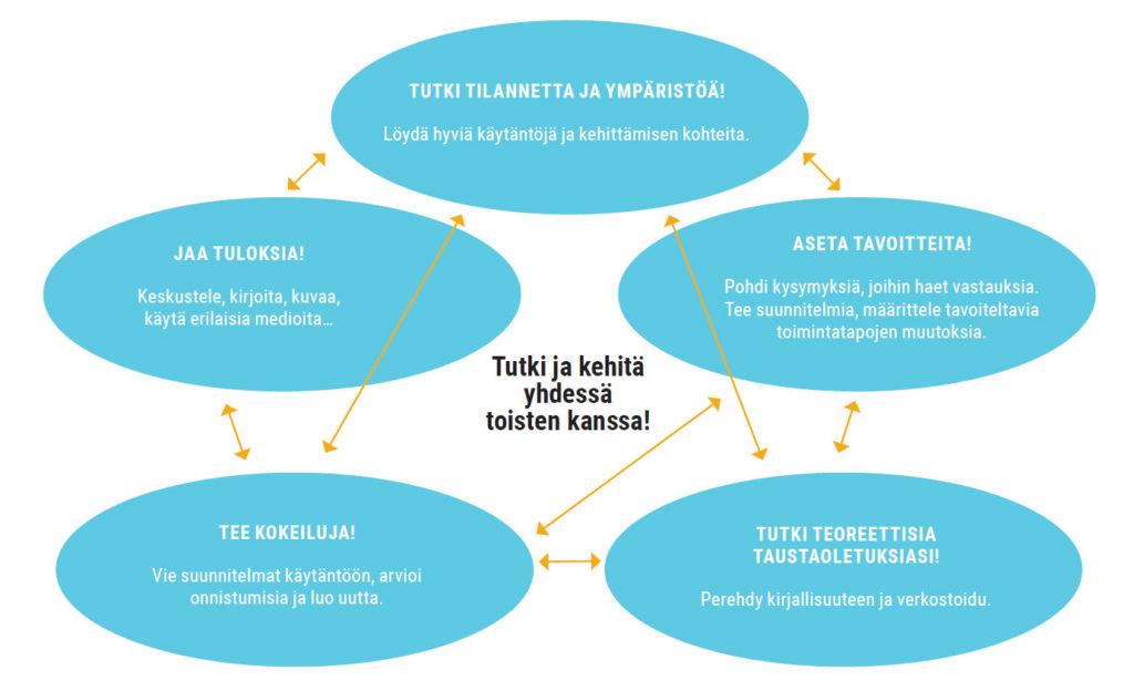 Kuvio 1. Tutkiva kehittäminen opettajaopinnoissa (Haaga-Helia AOKK 2019).