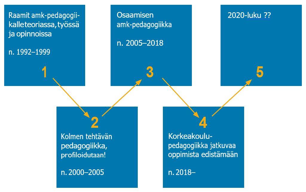 Kuvio 1. Amk-pedagogiikan evoluutiopolku.
