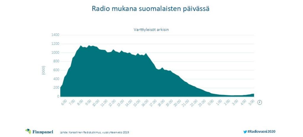 Radio mukana suomalaisten päivässä