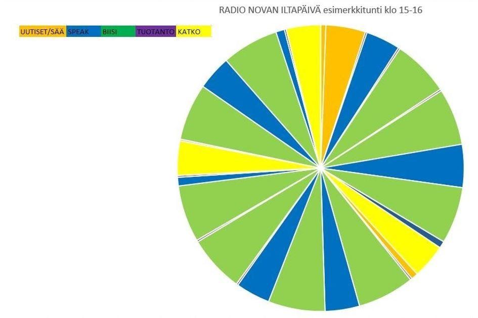 Radio Novan esimerkkitunti