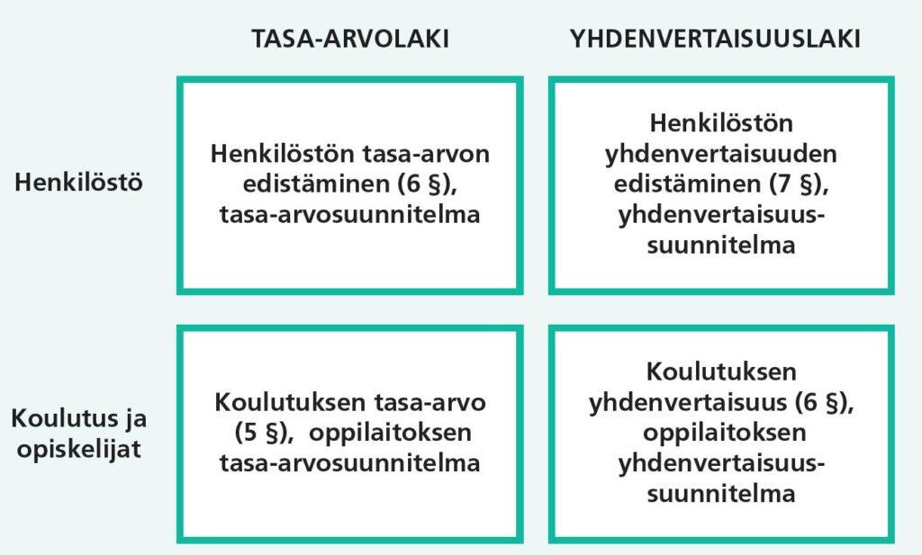 Kuva 1. Kansallisen lainsäädännön velvoitteet tasa-arvo ja yhdenvertaisuussuunnitteluun oppilaitoksissa.